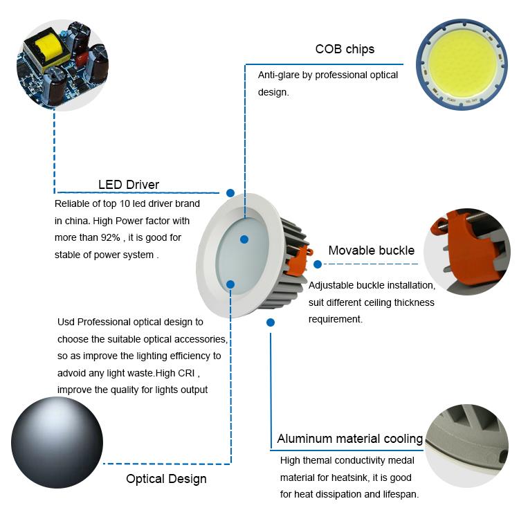 240v led downlight bulbs
